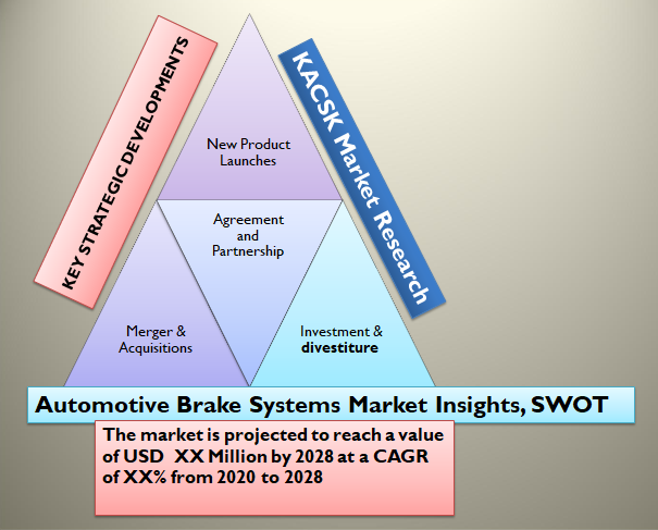 Automotive Brake Systems Market Insights, SWOT analysis