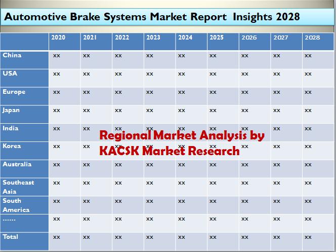 Automotive Brake Systems Market Report Insights 2028