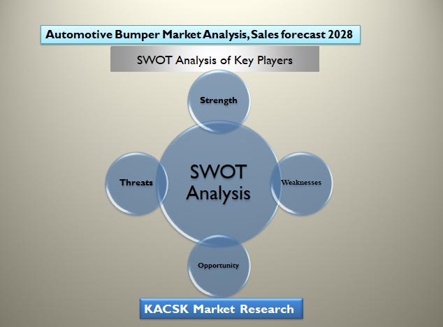 Automotive Bumper Market Analysis, Sales forecast 2028