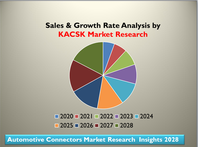 Automotive Connectors Market Research Insights 2028