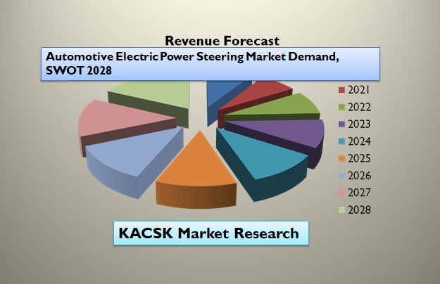Automotive Electric Power Steering Market Demand, SWOT 2028