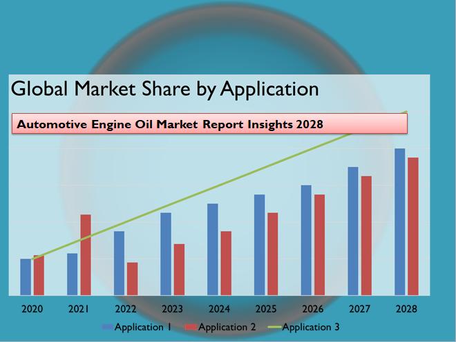 Automotive Engine Oil Market Report Insights 2028