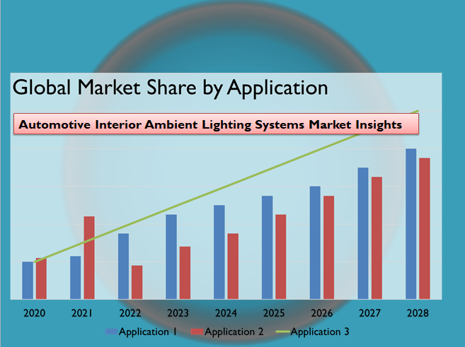 Automotive Interior Ambient Lighting Systems Market Insights