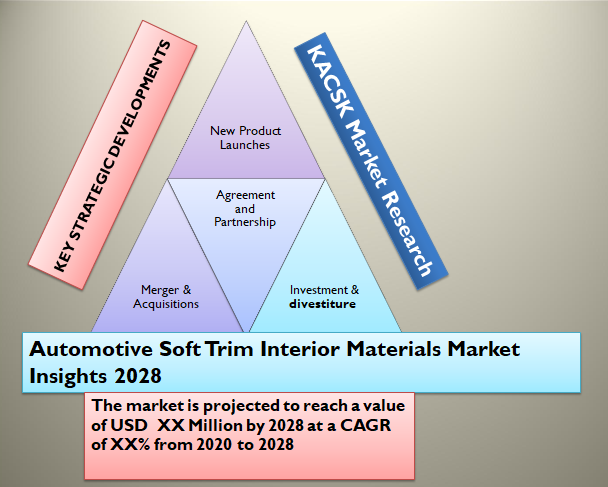 Automotive Soft Trim Interior Materials Market Insights 2028