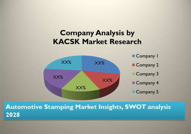 Automotive Stamping Market Insights, SWOT analysis 2028