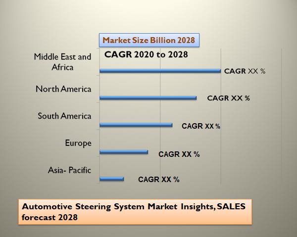 Automotive Steering System Market Insights, SALES forecast 2028