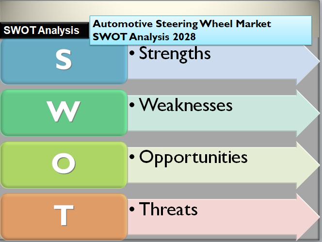 Automotive Steering Wheel Market SWOT Analysis 2028