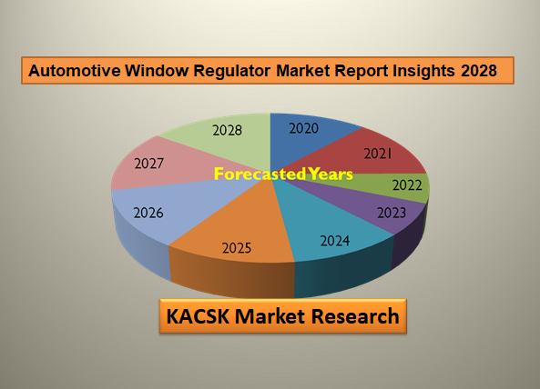 Automotive Window Regulator Market Report Insights 2028