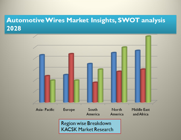 Automotive Wires Market Insights, SWOT analysis 2028