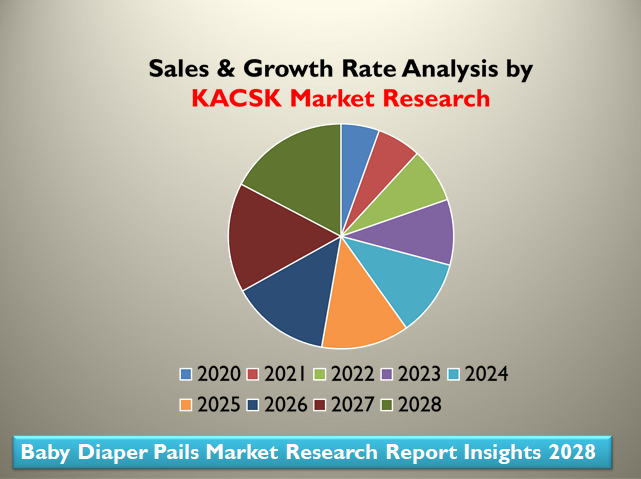 Baby Diaper Pails Market Research Report Insights 2028