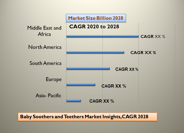 Baby Soothers and Teethers Market Insights, CAGR 2028