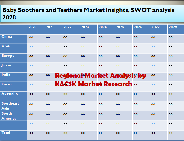 Baby Soothers and Teethers Market Insights, SWOT analysis 2028