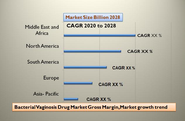 Bacterial Vaginosis Drug Market Gross Margin, Market growth trend