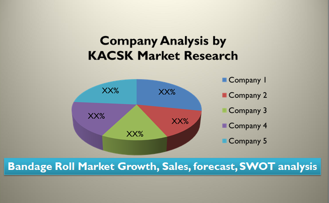 Bandage Roll Market Growth, Sales, forecast, SWOT analysis
