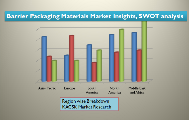Barrier Packaging Materials Market Insights, SWOT analysis