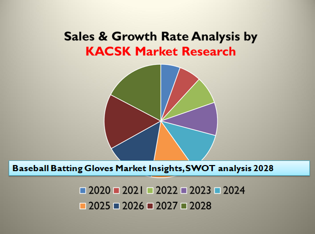 Baseball Batting Gloves Market Insights, SWOT analysis 2028