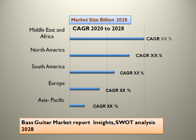 Bass Guitar Market report Insights, SWOT analysis 2028