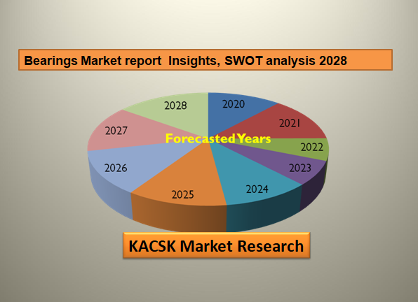 Bearings Market report Insights, SWOT analysis 2028