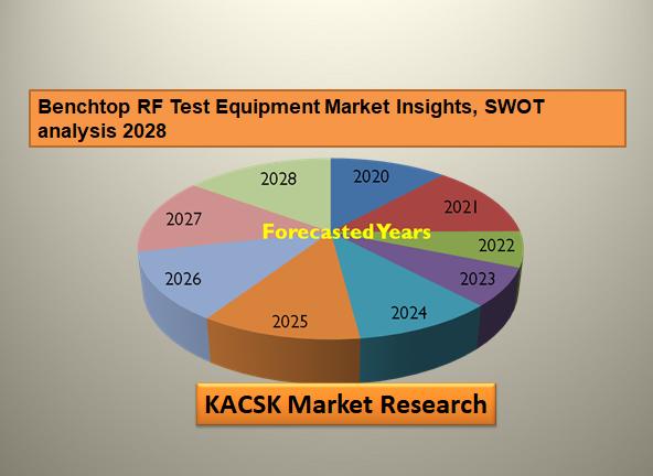 Benchtop RF Test Equipment Market Insights, SWOT analysis 2028