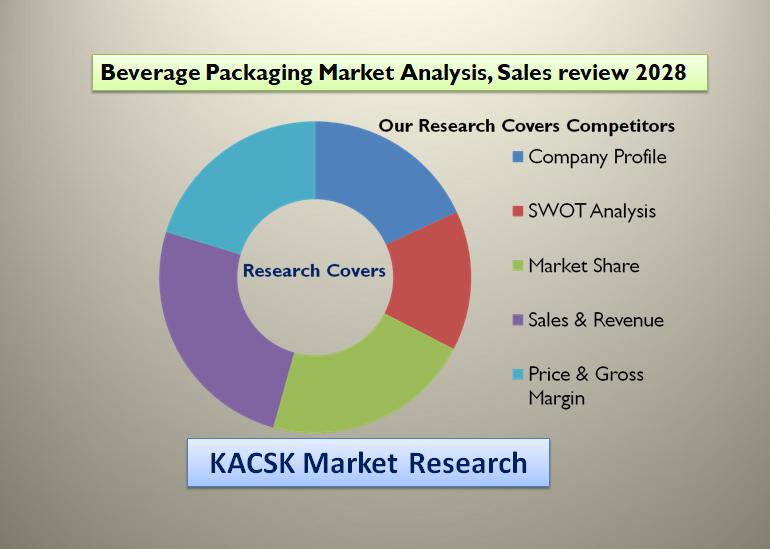 Beverage Packaging Market Analysis, Sales review 2028