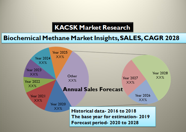 Biochemical Methane Market Insights, SALES, CAGR 2028