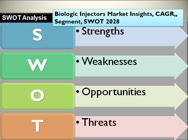 Biologic Injectors Market Insights, CAGR,, Segment, SWOT 2028