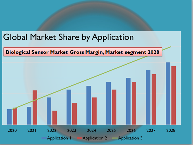 Biological Sensor Market Gross Margin, Market segment 2028