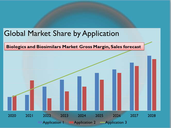 Biologics and Biosimilars Market Gross Margin, Sales forecast