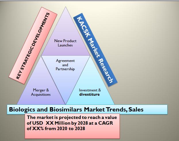 Biologics and Biosimilars Market Trends, Sales , CAGR SWOT 2028