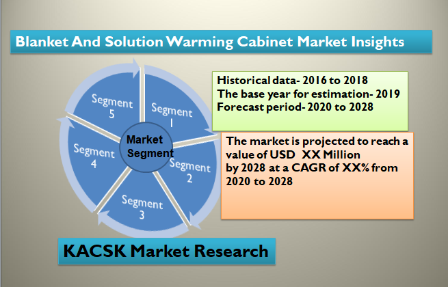 Blanket And Solution Warming Cabinet Market Insights 2028