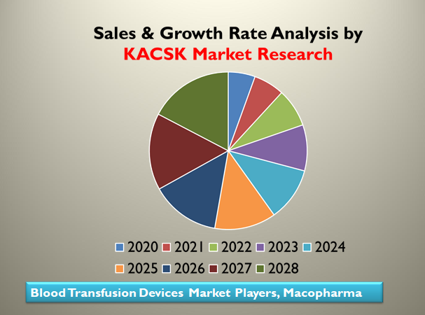 Blood Transfusion Devices Market Players, Macopharma,Becton Dickinson