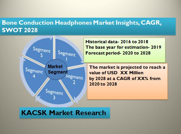 Bone Conduction Headphones Market Insights, CAGR, SWOT 2028