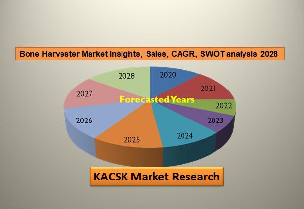 Bone Harvester Market Insights, Sales, CAGR, SWOT analysis 2028