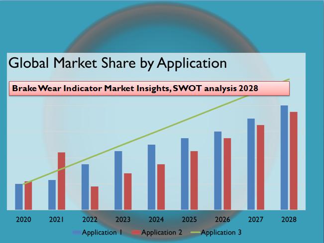 Brake Wear Indicator Market Insights, SWOT analysis 2028