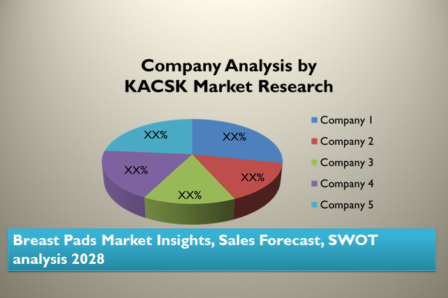 Breast Pads Market Insights, Sales Forecast, SWOT analysis 2028