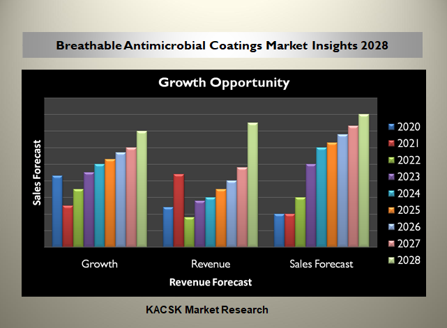 Breathable Antimicrobial Coatings Market Insights 2028