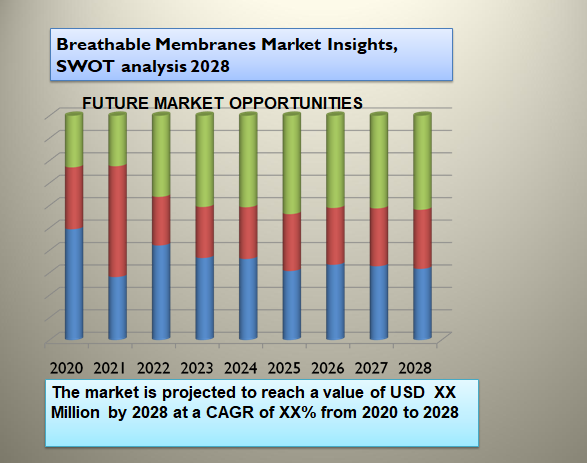 Breathable Membranes Market Insights, SWOT analysis 2028