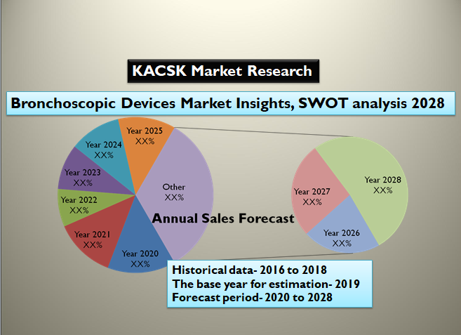 Bronchoscopic Devices Market Insights, SWOT analysis 2028
