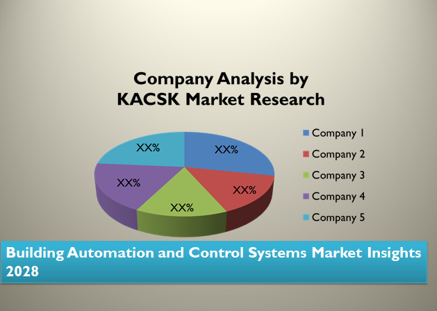Building Automation and Control Systems Market Insights 2028