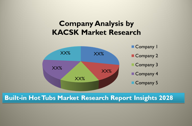 Built-in Hot Tubs Market Research Report Insights 2028