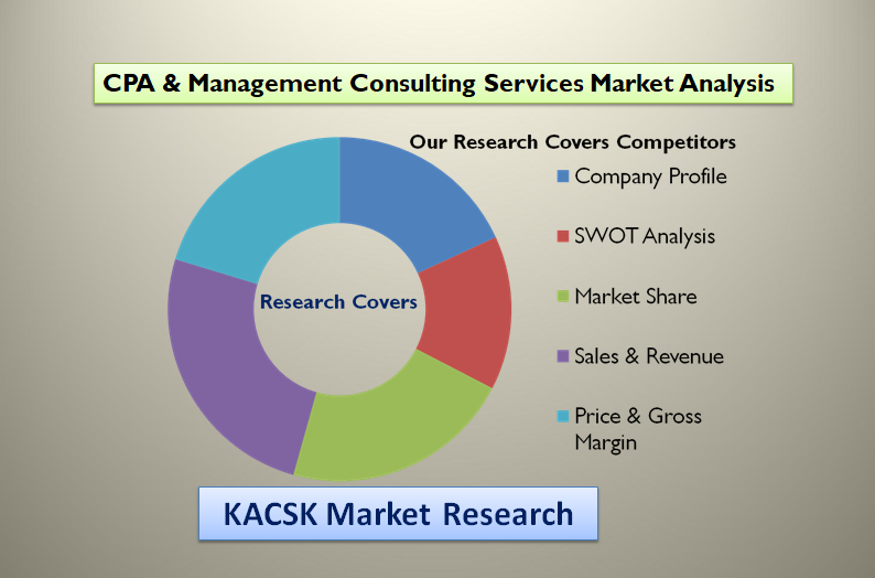 CPA & Management Consulting Services Market Analysis, SWOT Analysis