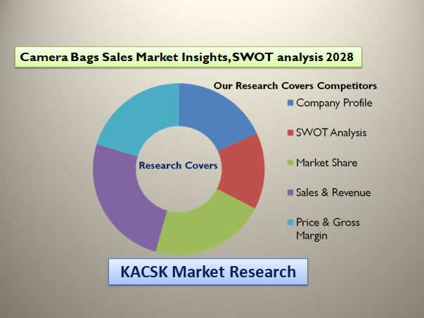 Camera Bags Sales Market Insights, SWOT analysis 2028