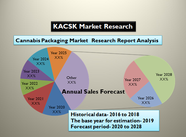 Cannabis Packaging Market Research Report Analysis
