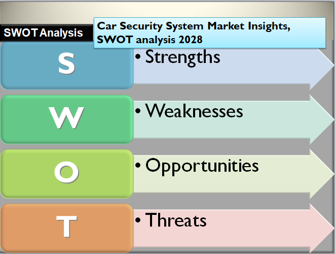 Car Rental Services Market Insights, SWOT analysis 2028