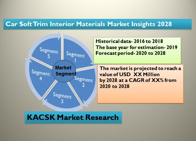 Car Soft Trim Interior Materials Market Insights 2028