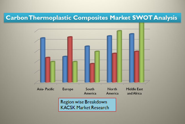 Carbon Thermoplastic Composites Market SWOT Analysis