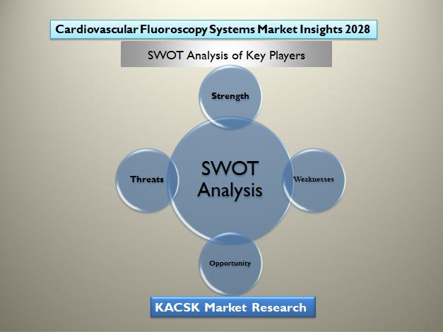 Cardiovascular Fluoroscopy Systems Market Insights 2028