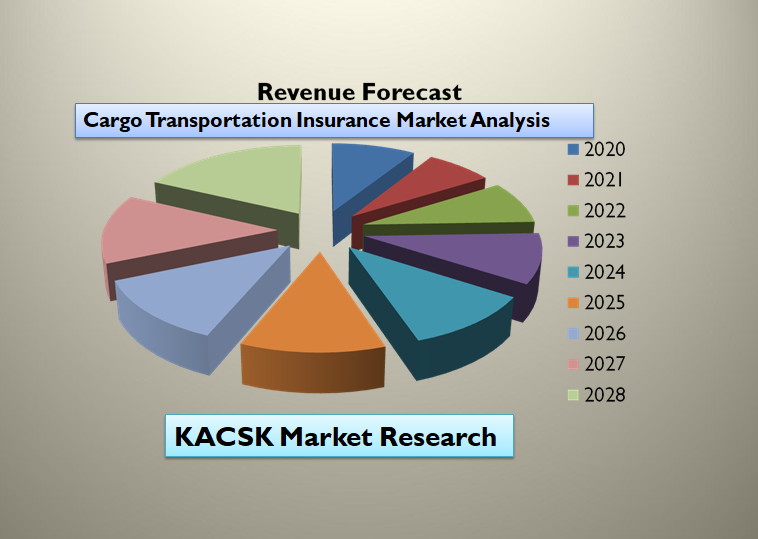 Cargo Transportation Insurance Market Analysis, Market Growth