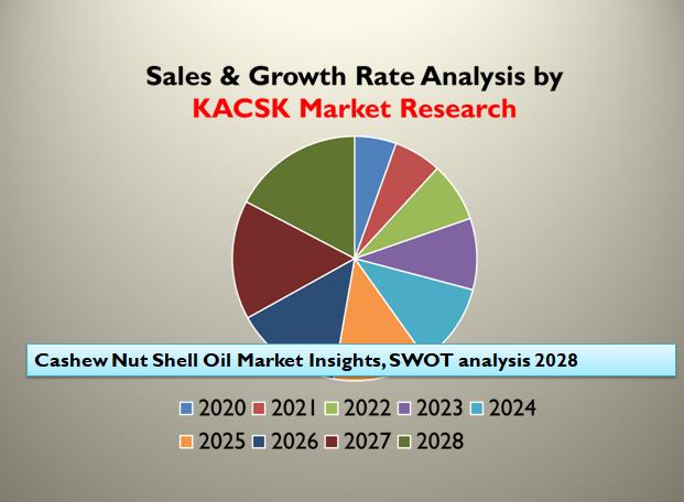 Cashew Nut Shell Oil Market Insights, SWOT analysis 2028