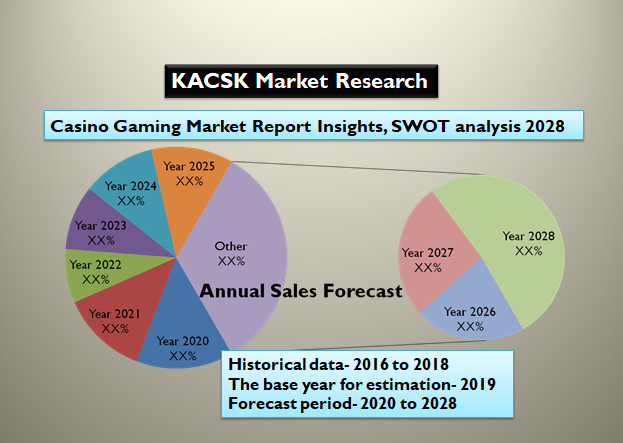 Casino Gaming Market Report Insights, SWOT analysis 2028